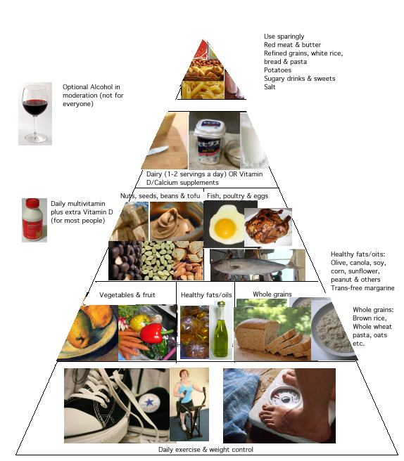 Evaluation Of Healthy Eating Habits  Writework English Healthy Eating Pyramid Similar To That Of The Department Of  Nutrition Harvard School