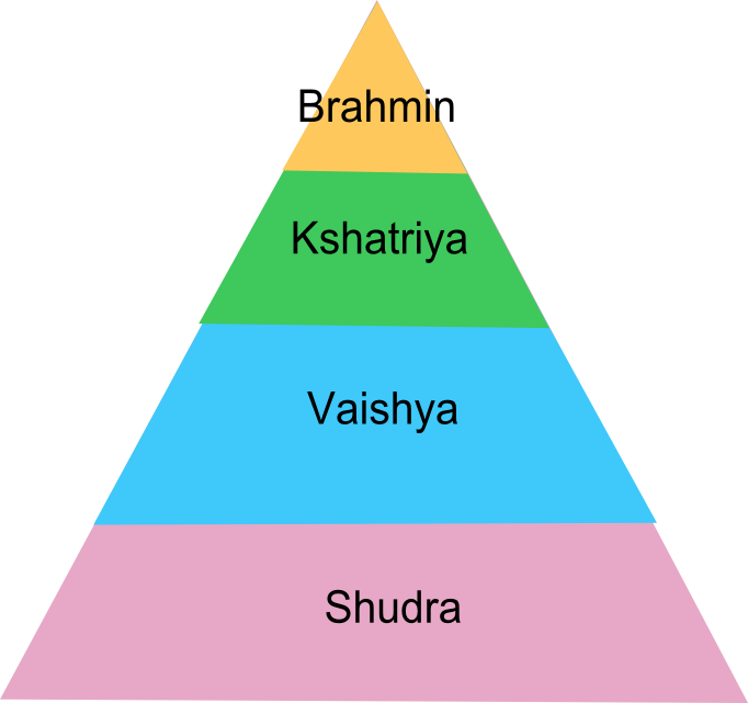 comparing feudal system to caste system essay The caste system of ancient india  feudal system fanfiction ideas japanese quotes japanese culture japanese history japanese mythology writing  essay structure.