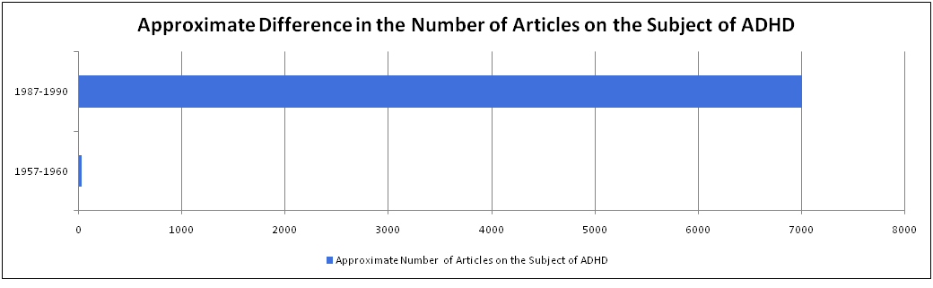 A Persuasive Speech About Sleep Deprivation Importance Of Good  English Graph Showing The Number Of Articles Written Of The Subject Of  Adhd As Cited