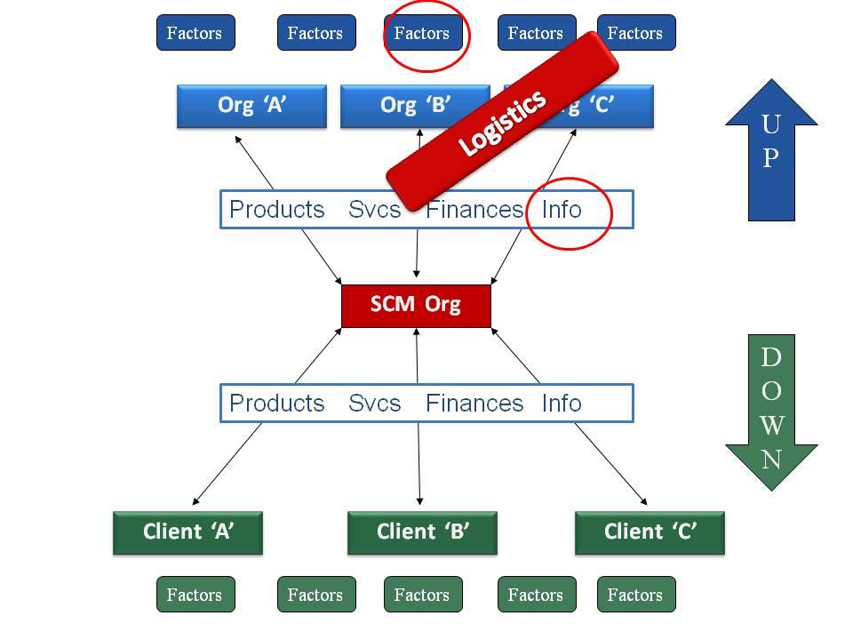 Strategic Logistics Tesco Writework