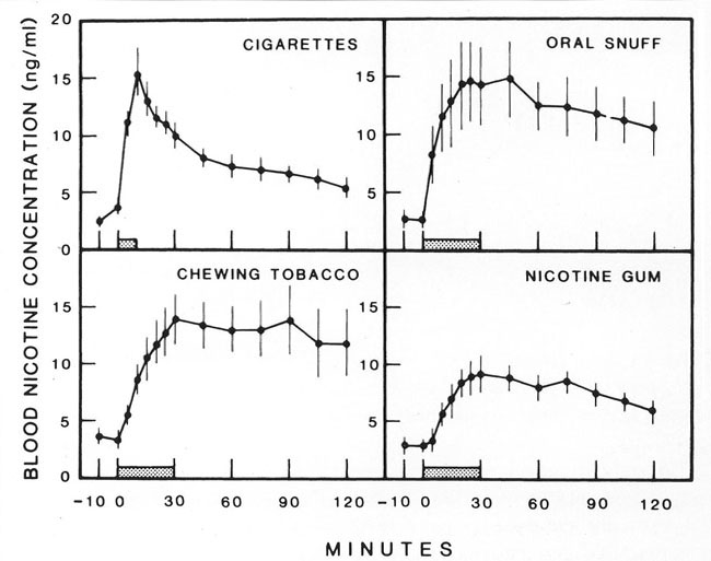 Thesis Statement For Definition Essay Graph Showing The Differences In Blood Concentration Of Nicotine Over Time  Between Different Forms Of Tobacco Types Of English Essays also Research Paper Essay Topics Smoking Persuasive Essay On Why You Shouldnt Smoke  Writework Essay Writing Thesis Statement