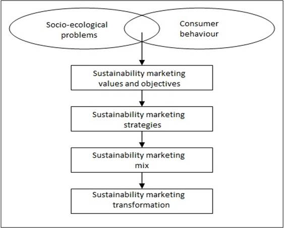the sustainability of toyota company marketing essay Analysis and evaluation of toyota's marketing strategy uploaded by ccuong_820292841 the report explains the influence of cultural, social, political and economic with toyota's business activities and along with suggestions for improving and developing business activities in.