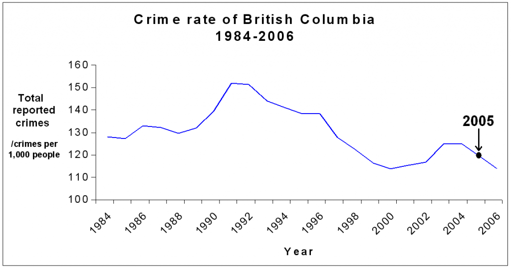 thesis crime rate Research paper on crime by adding to this would be the high rate of unemployment that research paper, thesis or dissertation on crime and.