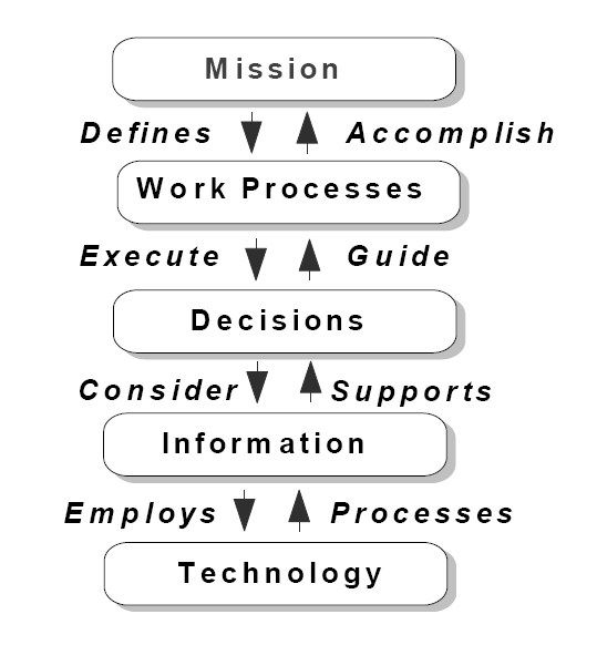 relationship between organization and information system information technology essay The role of information technology in the organization: a review, model, and   we then discuss the role that it plays in moderating the relationship between.