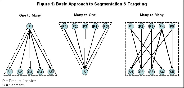 market segmentation criteria essay Market segmentation criteria (2006, july 31) in writeworkcom retrieved 18:32, december 03, 2017, from http://wwwwriteworkcom/essay/market-segmentation-criteria.