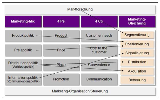 marketing mix paper essay Read this business essay and over 88,000 other research documents marketing mix paper marketing is the process of planning and executing the conception, pricing, promotion, and distribution of ideas, goods, and services to.