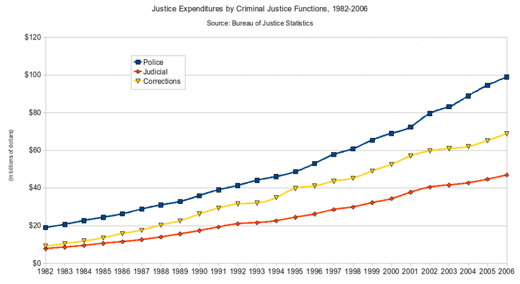 English This Is A Chart Ilrating The Amount Spent On Criminal Justice By Function From