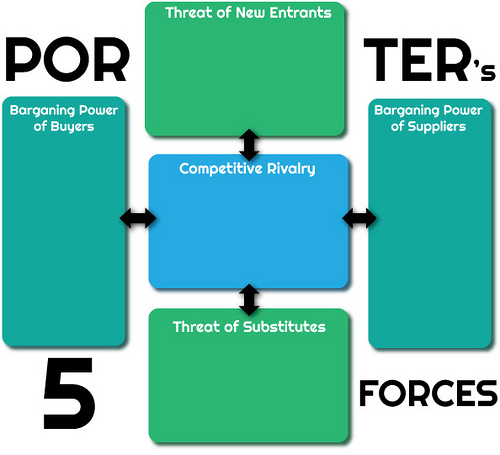 porters model of competition essay Porter's five forces in action: sample analysis of coca-cola since its introduction in 1979, michael porter's five forces has become the de facto framework for industry analysis the five forces measure the.