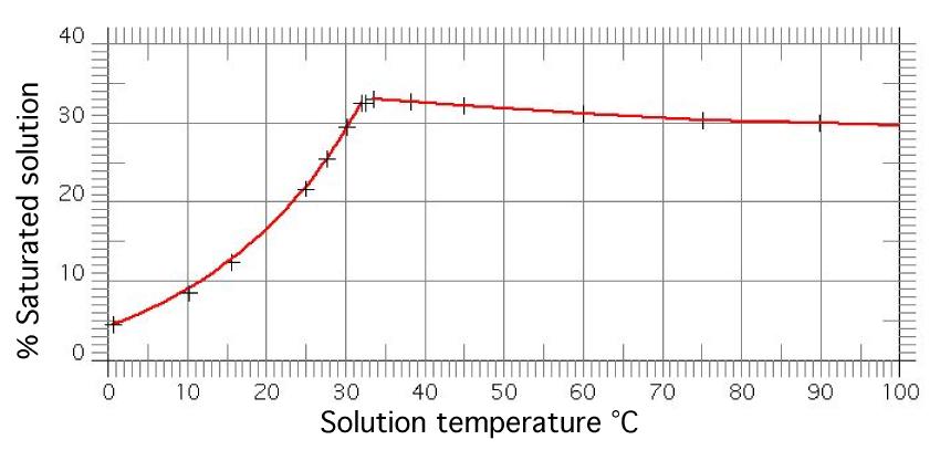 Lead(II) acetate