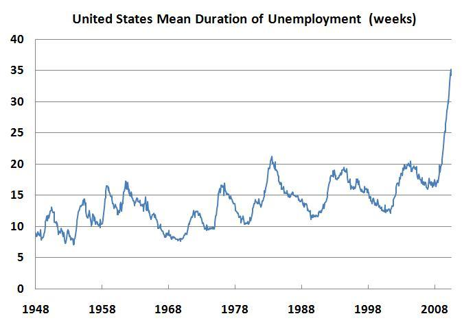 Federal reserve essay writework - United states bureau of statistics ...