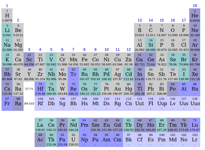 History of the periodic table alexandre beguyer de chancourtois english periodic table main urtaz Gallery
