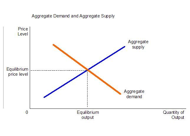 aggregate demand refers to the relationship between reading