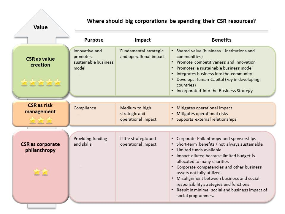 essay corporate social responsibility csr Corporate social responsibility in sustainable development management this essay has been submitted by a corporate social responsibility (csr.