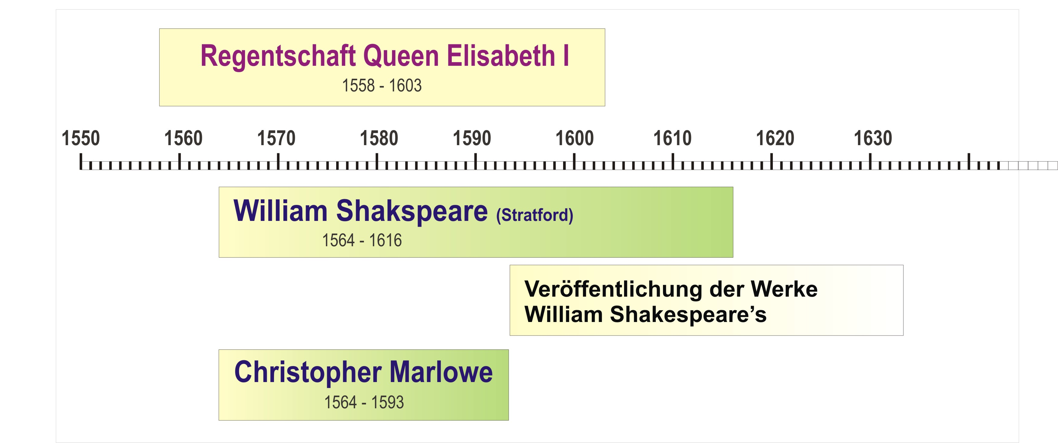 compare contrast shakespeare and marlowe Compare and contrast the descriptions of hero and leander which open marlowe's poem throughout 'hero and leander', marlowe presents an ambivalent attitude towards gender, where the boundaries normally found in male and female stereotypes are explored and often ridiculed.