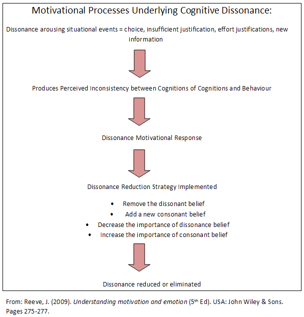 Good Will Hunting Cognitive Dissonance Writework