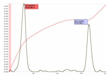 determination of nickel by edta titration calculations