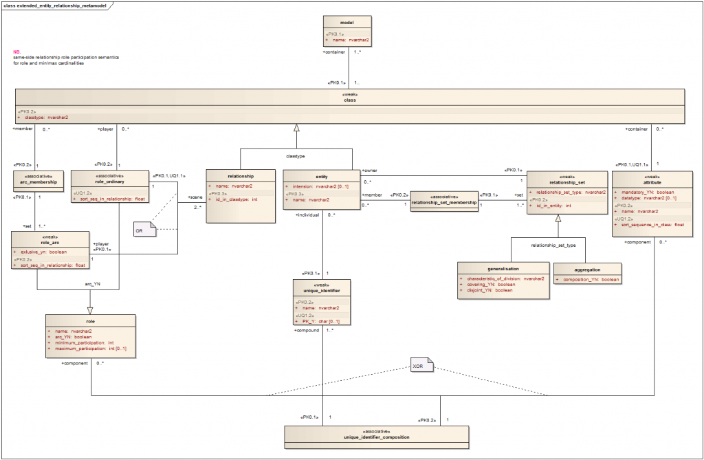 entity relationship diagram and class