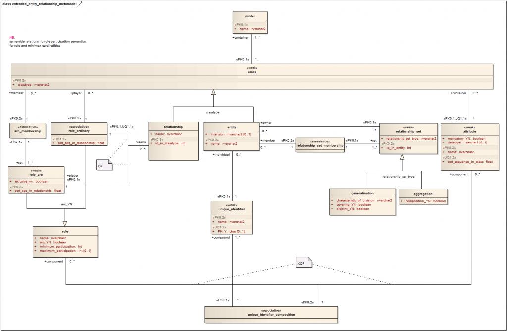 Entity-Relationship model vs. Semantic Object model ...