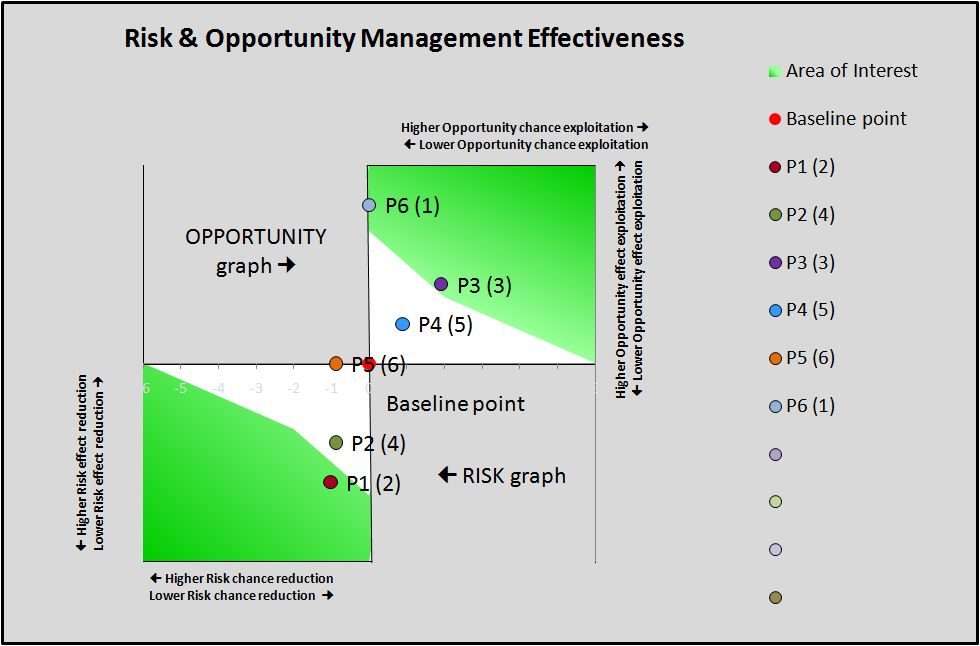 Research Proposal For Risk Management Writework