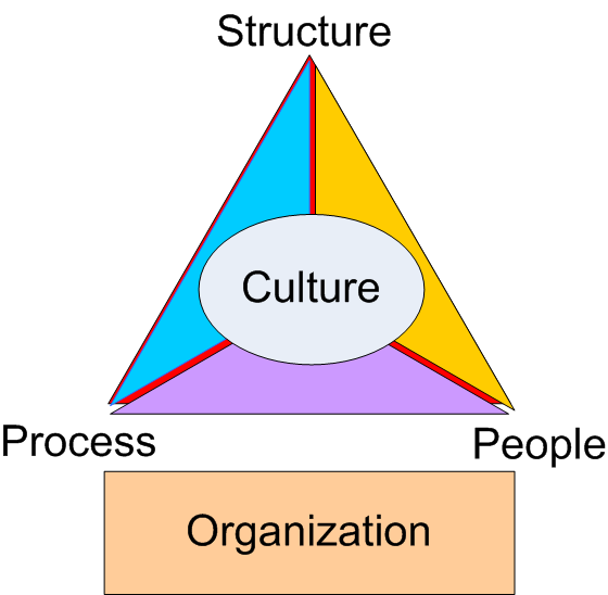 The Four Functions Of Management Planning Leading