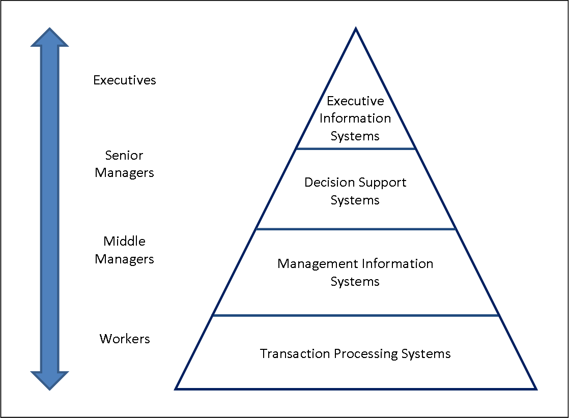 a report on the information systems and the changes in the organization of modern enterprise Organization systems,  between information systems and information  of participants in enterprise for our modern age, systems have never been more.