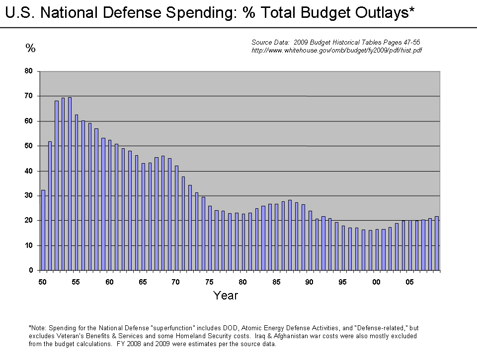 an ongoing issue of the united states military budget Budget of the united states data and statistics about the united states and private decision making on economic and policy issues related to.