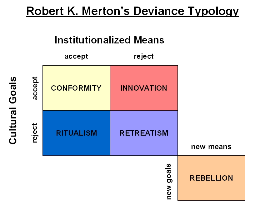 an analysis of deviance by sociologists
