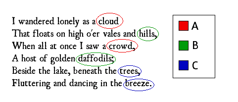 i wandered lonely as a cloud by william wordsworth an analysis  english rhyme scheme of the ballad i wandered lonely as a cloud by william wordsworth