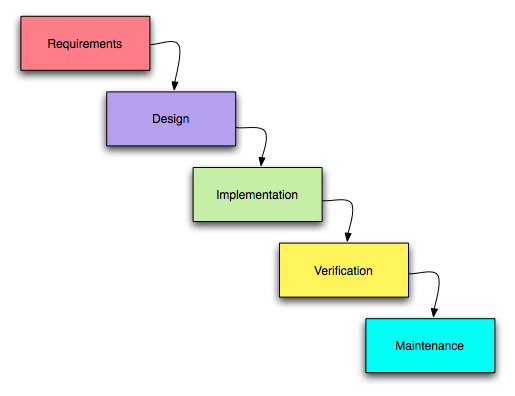 essay on extreme programming Download free essays, great collection of essays thanks for downloading the file the history of extreme programming from category information technology.