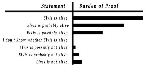 Burden of proof essay