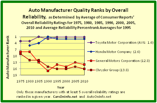 1975 To 2010 Car Quality Ranks By Overall Reliability