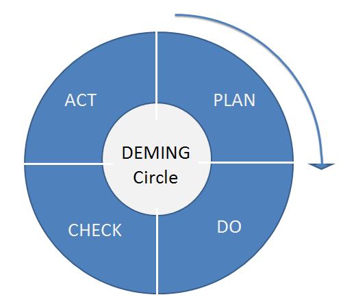 The deming wheel essay