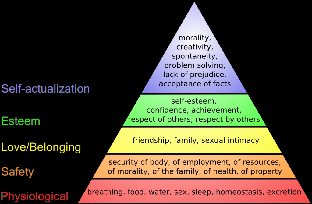 Coordinated management of meaning writework diagram of maslows hierarchy of needs ccuart Image collections