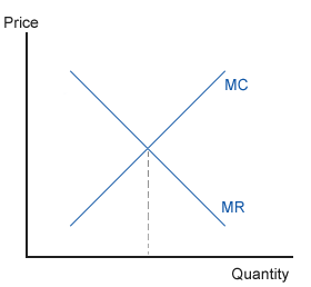 economics mr mc profit maximizing loss minimizing Cost minimization profit maximization profits are maximized or losses minimized by producing where mr = mc if the industry is making an economic profit there.