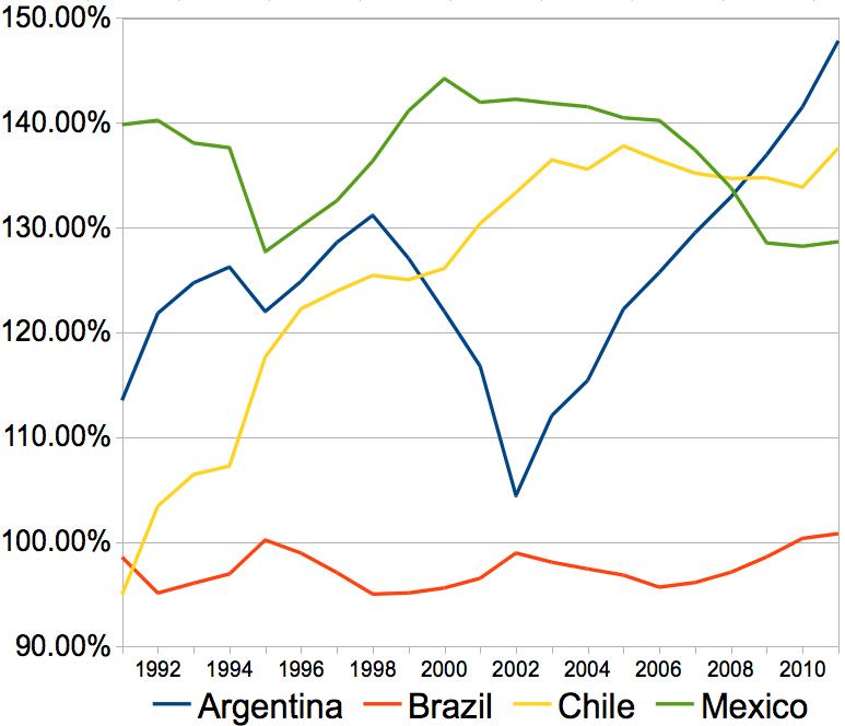 Brazil's Slow Development