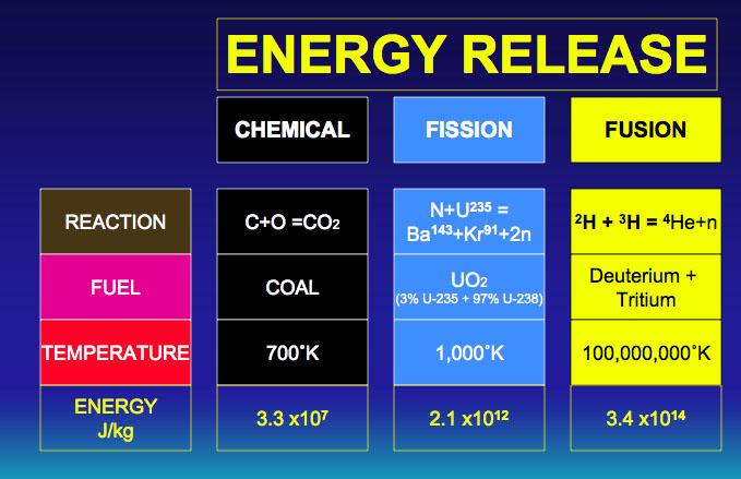 nuclear fusion essay