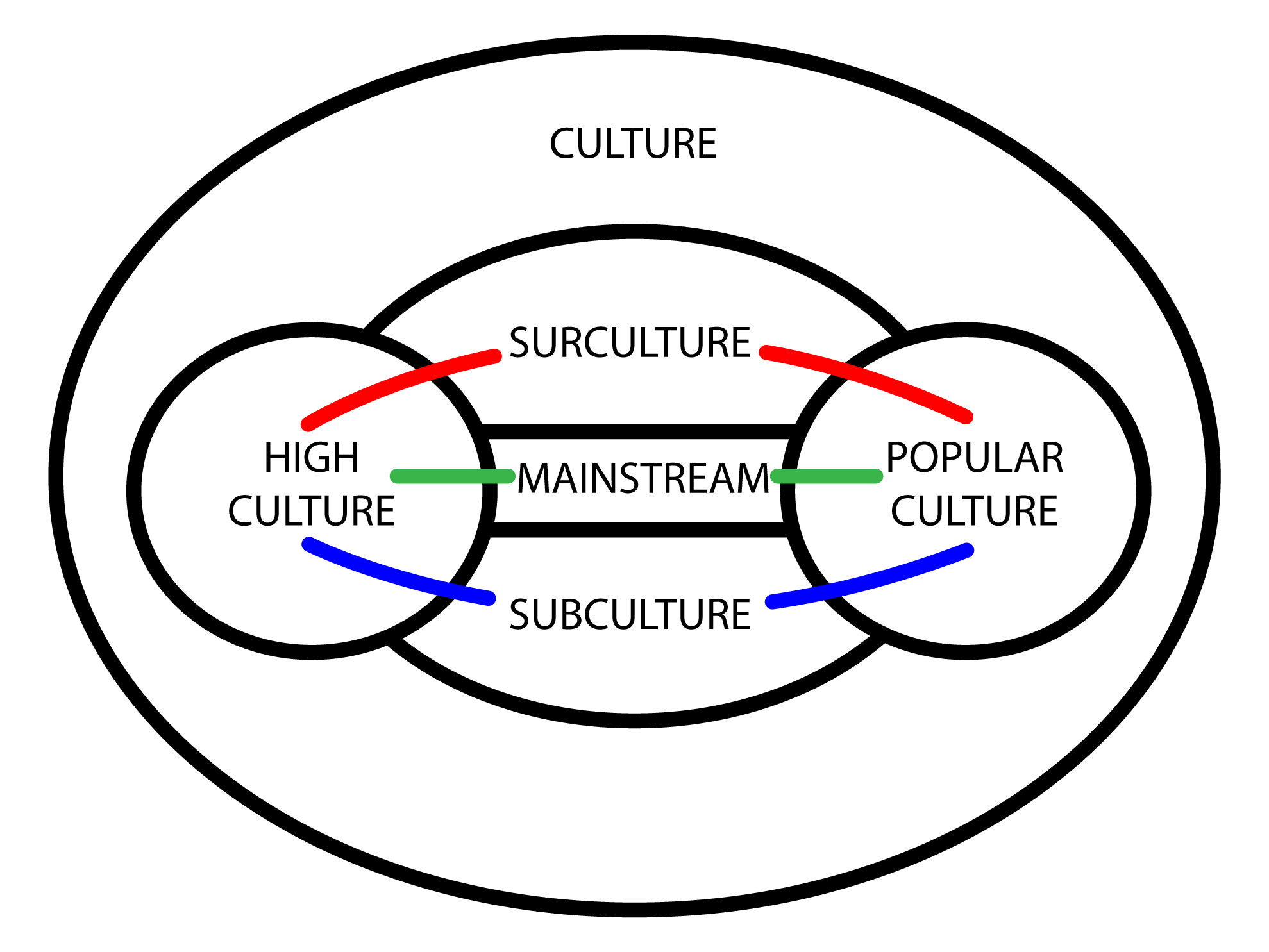 subculture the meaning of style writework diagram presenting the context of surculture surculture is a cultural force complementary to subculture interfacing