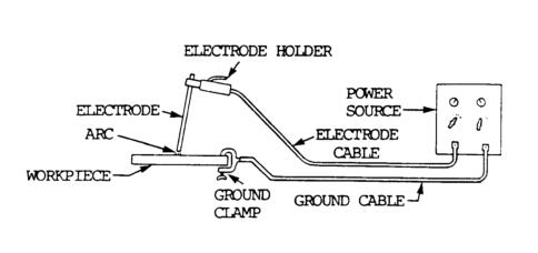 Manual Metal Arc Welding Mma Amp Gas Metal Arc Welding