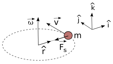 relationship between the centrifugal force and mass