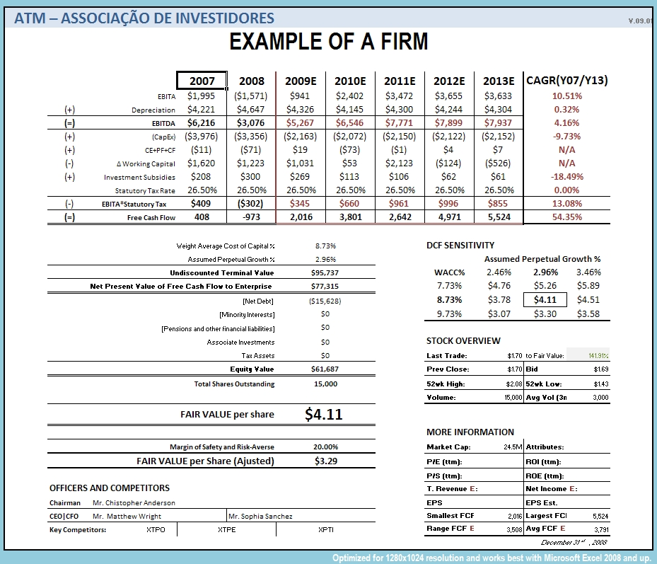 an essay on financial managers and the future of the firm Financial management (sample assignment) download financial management financial manager must focus on available funds which are needed to meet promotional expenses the financial manager has to make sure that the income of the firm will cover its variable costs.
