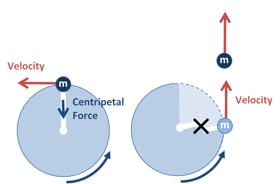relationship between centripetal force and time