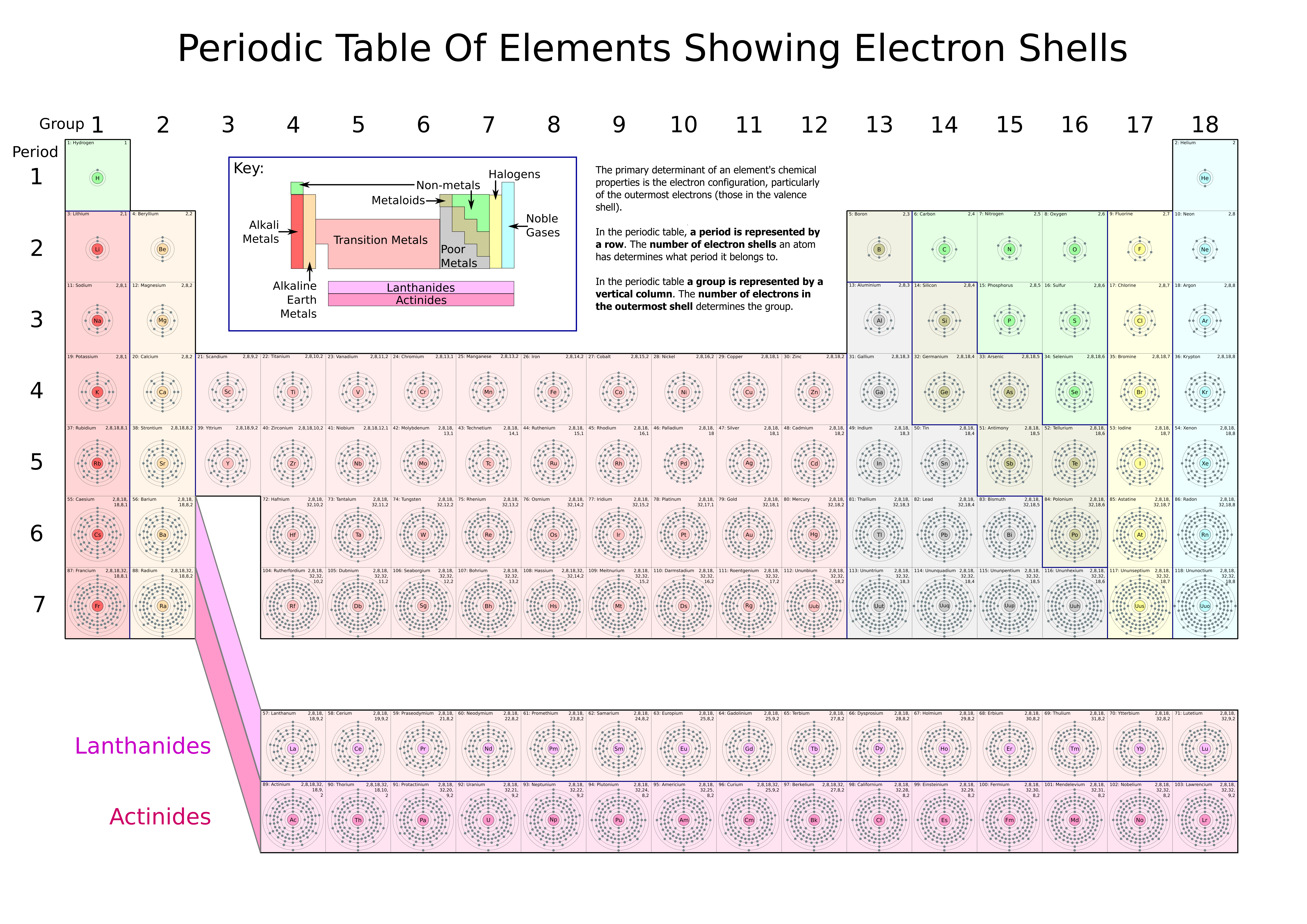 Trends in the periodic table ionisation energy electronegativity trends in the periodic table ionisation energy electronegativity atomic radius melting and boling poins urtaz Images
