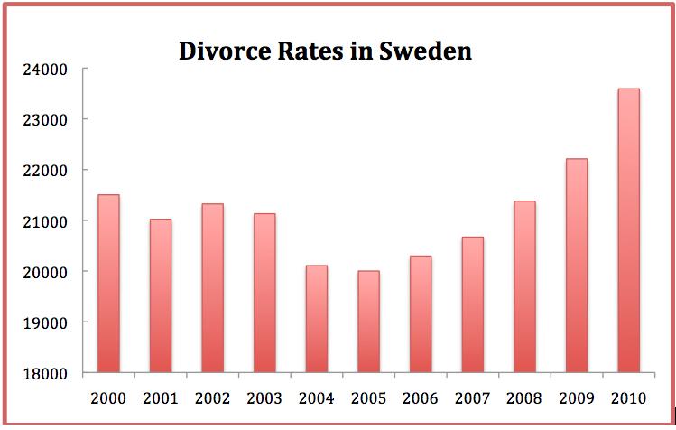 divorce laws and divorce rates essay