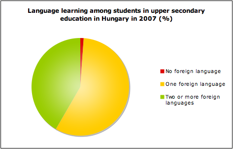 "essay speaking foreign language Benefits of learning foreign languages saved essays ""those who speak more than one language have a greater chance of succeeding in business."