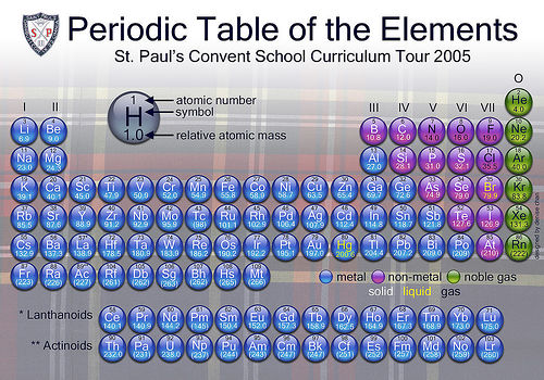 Chemistry Study Notes The Periodic Table And What Its