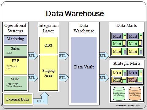 Data warehousing development methodologies: A comparative analysis