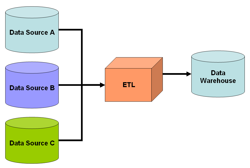 Data warehousing development methodologies: A comparative analysis