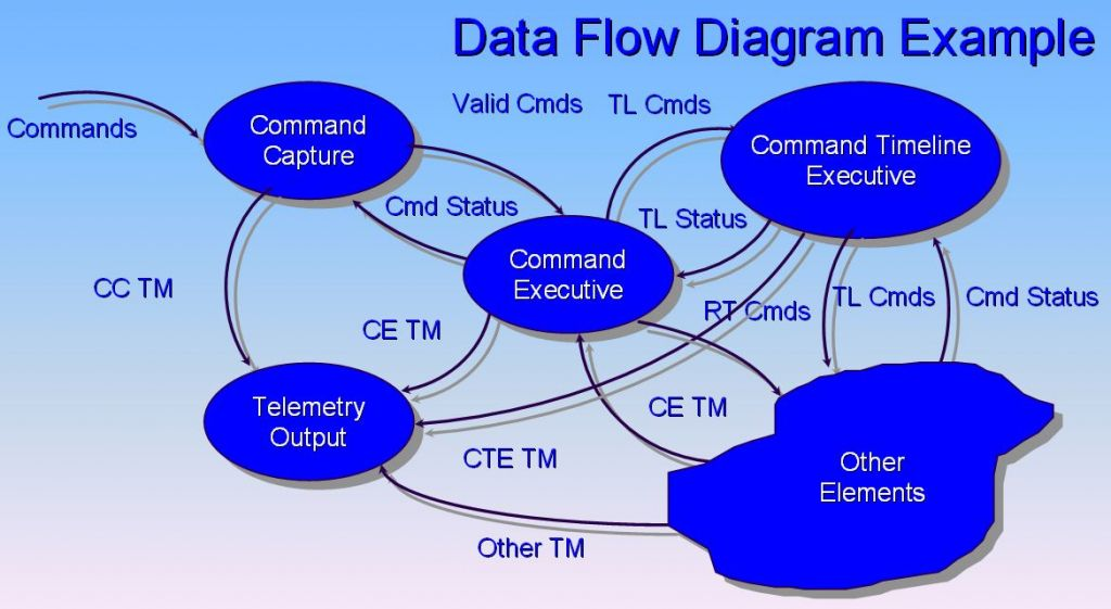 Ouline Of The Use And Functions Of Dfd  Data Flow Diagrams