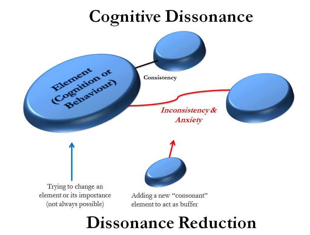 cognitive consistency and dissonance theory homosexual relationship