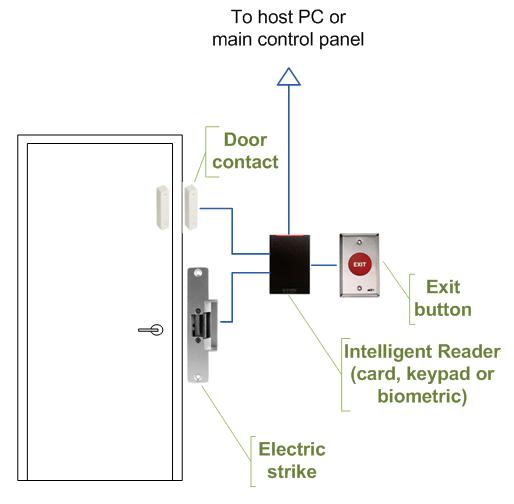 Door Access Control Software Open Source